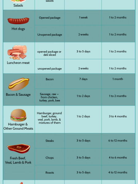 Storage Times For Refrigerator And Freezer Infographic