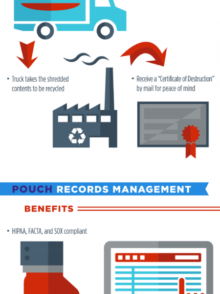 Storing and Shredding Your Records the POUCH Way Infographic