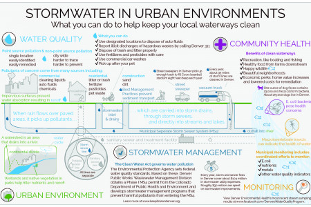 Stormwater in Urban Environments Infographic