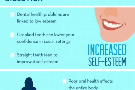 Straight Talk about Straight Teeth Infographic