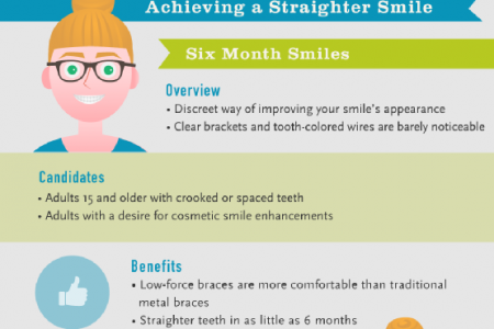 Straighter Teeth Without a Mouth Full of Metal! Infographic