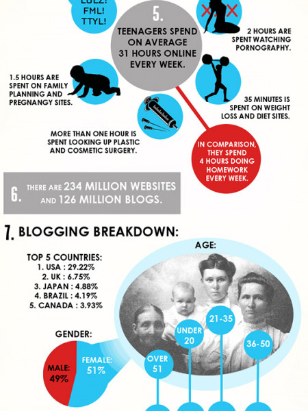 Strange Facts About The Internet  Infographic