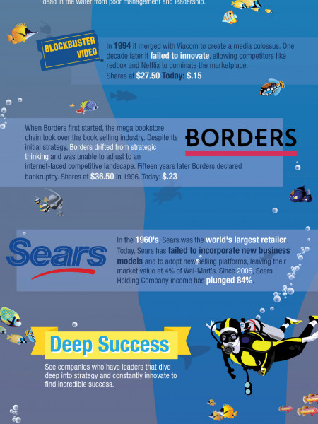 Strategic Thinking and Business Strategy Infographic