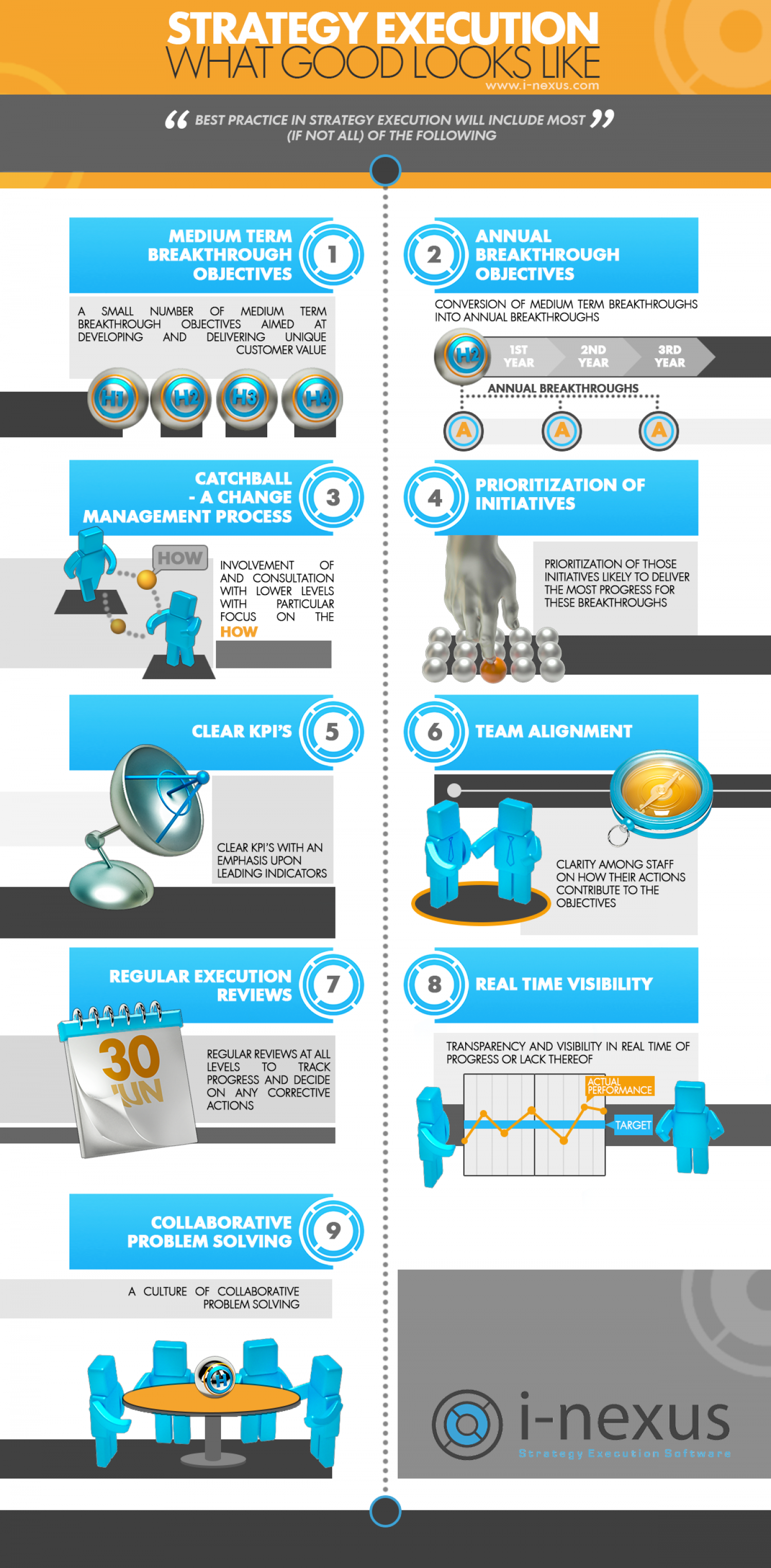 Strategy Execution - What Good Looks Like Infographic
