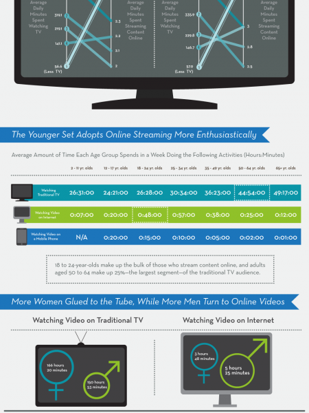 Streaming Killed The Video Star? Infographic