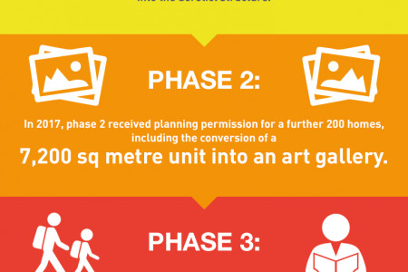 Streets in the Sky: The Park Hill Regeneration Project Infographic