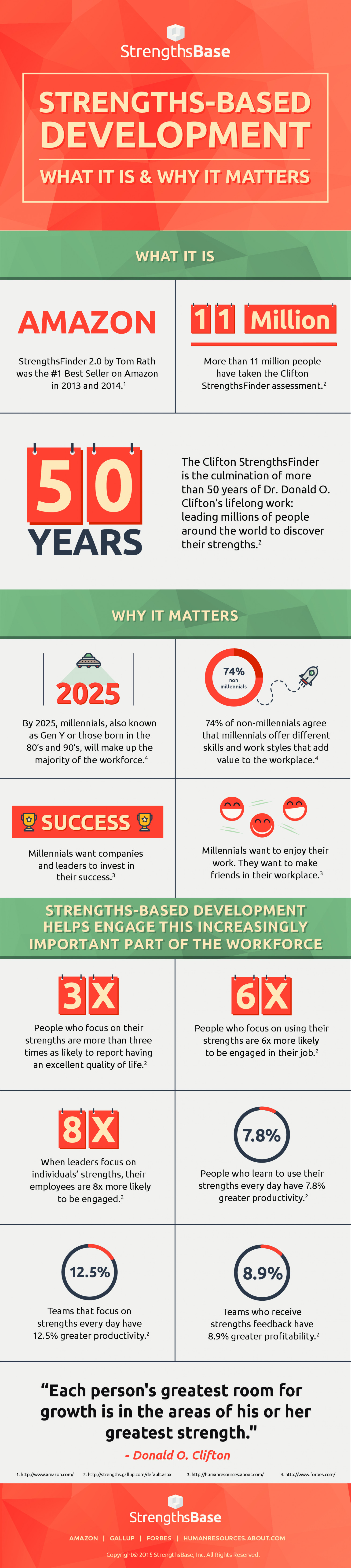 strengths based development what it is and why it matters visual ly strengths based development what it is and why it matters infographic