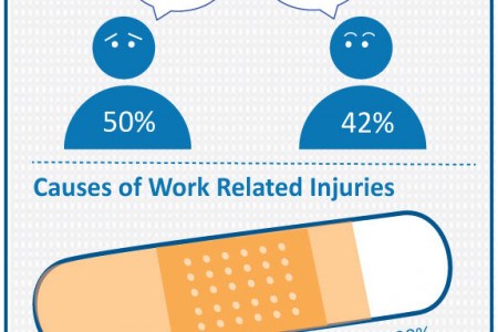 Stress In the Workplace Infographic