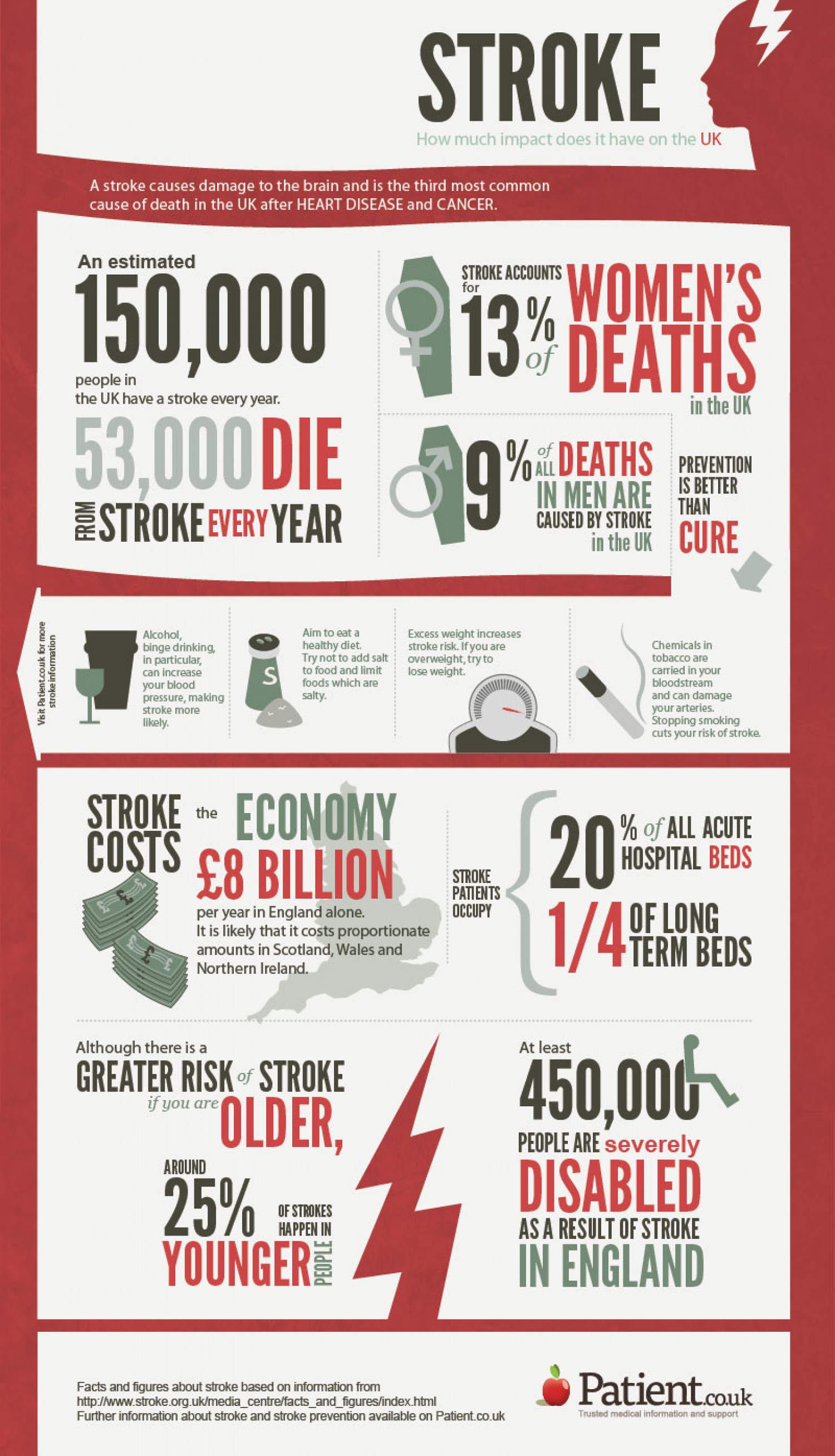 Stroke - How much impact does it have on the UK Infographic