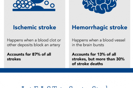 Stroke 101: What You Need to Know to Be Stroke-Aware Infographic