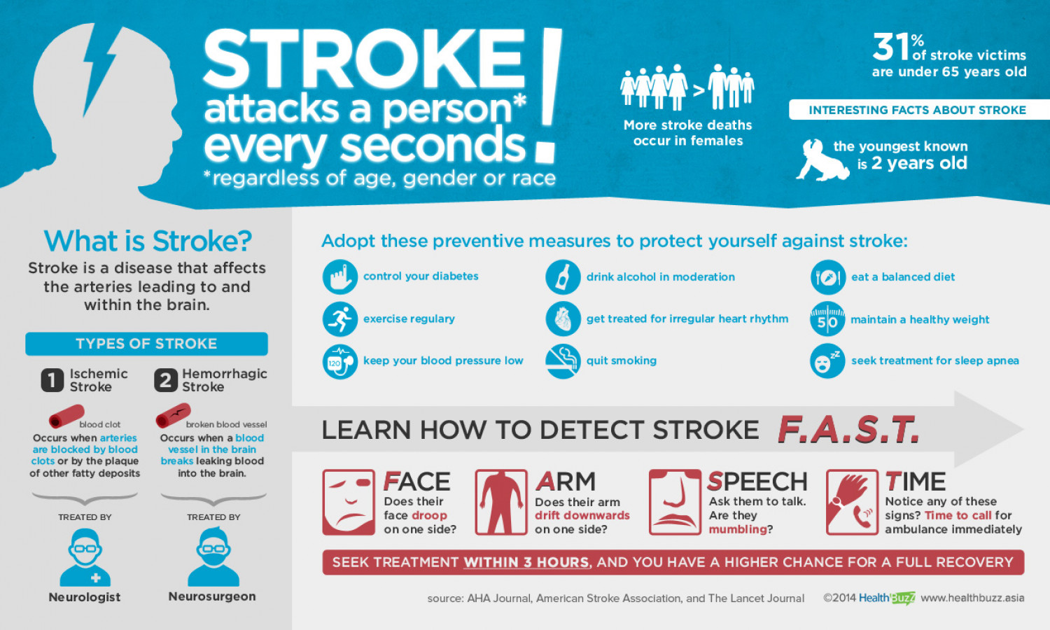 Stroke Attacks a Person Every Seconds! Infographic