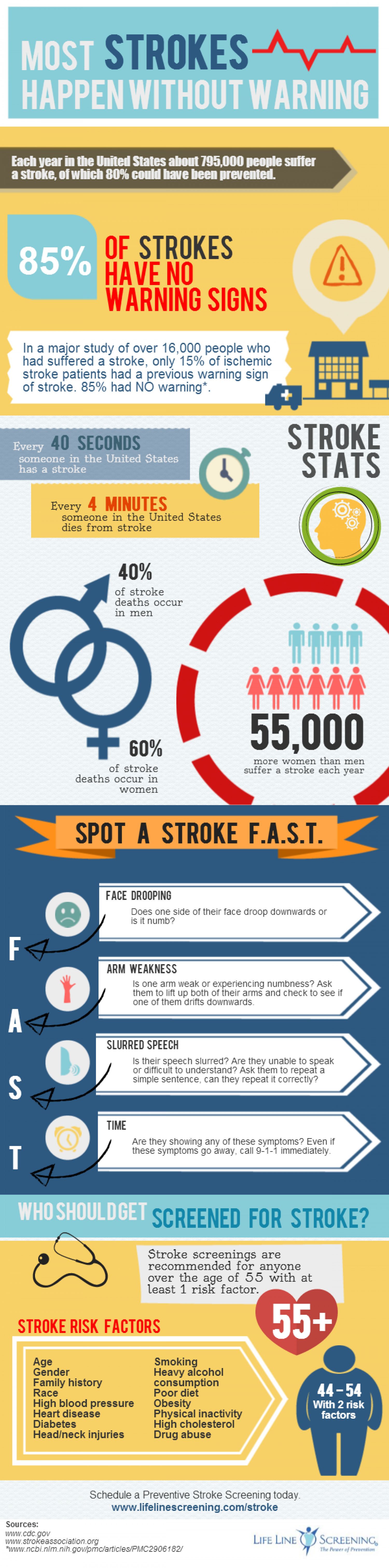 Most Strokes Happen Without Warning Infographic