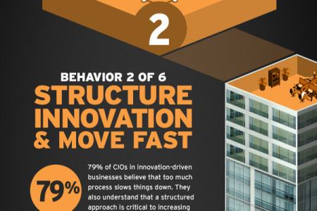 Structure Innovation & Move Fast Infographic