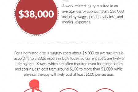 Structured settlements and workplace injuries Infographic