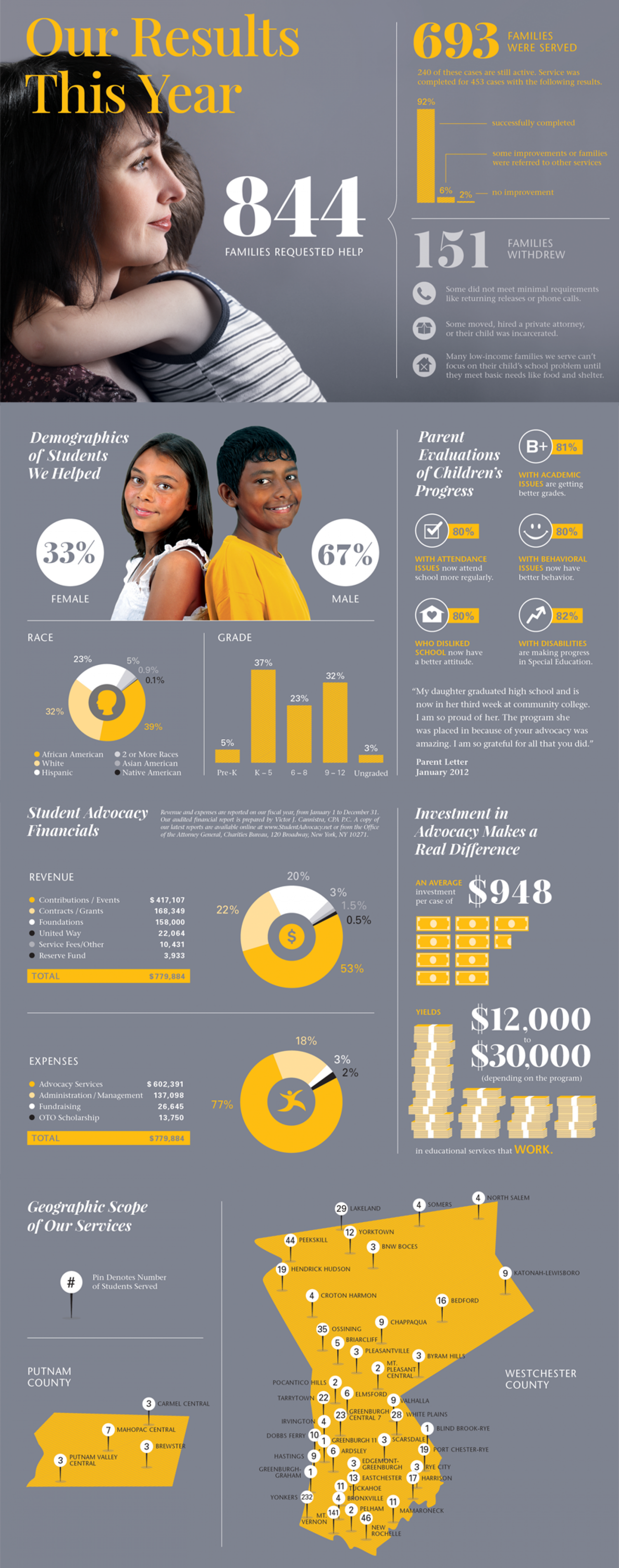 Student Advocacy Results Infographic