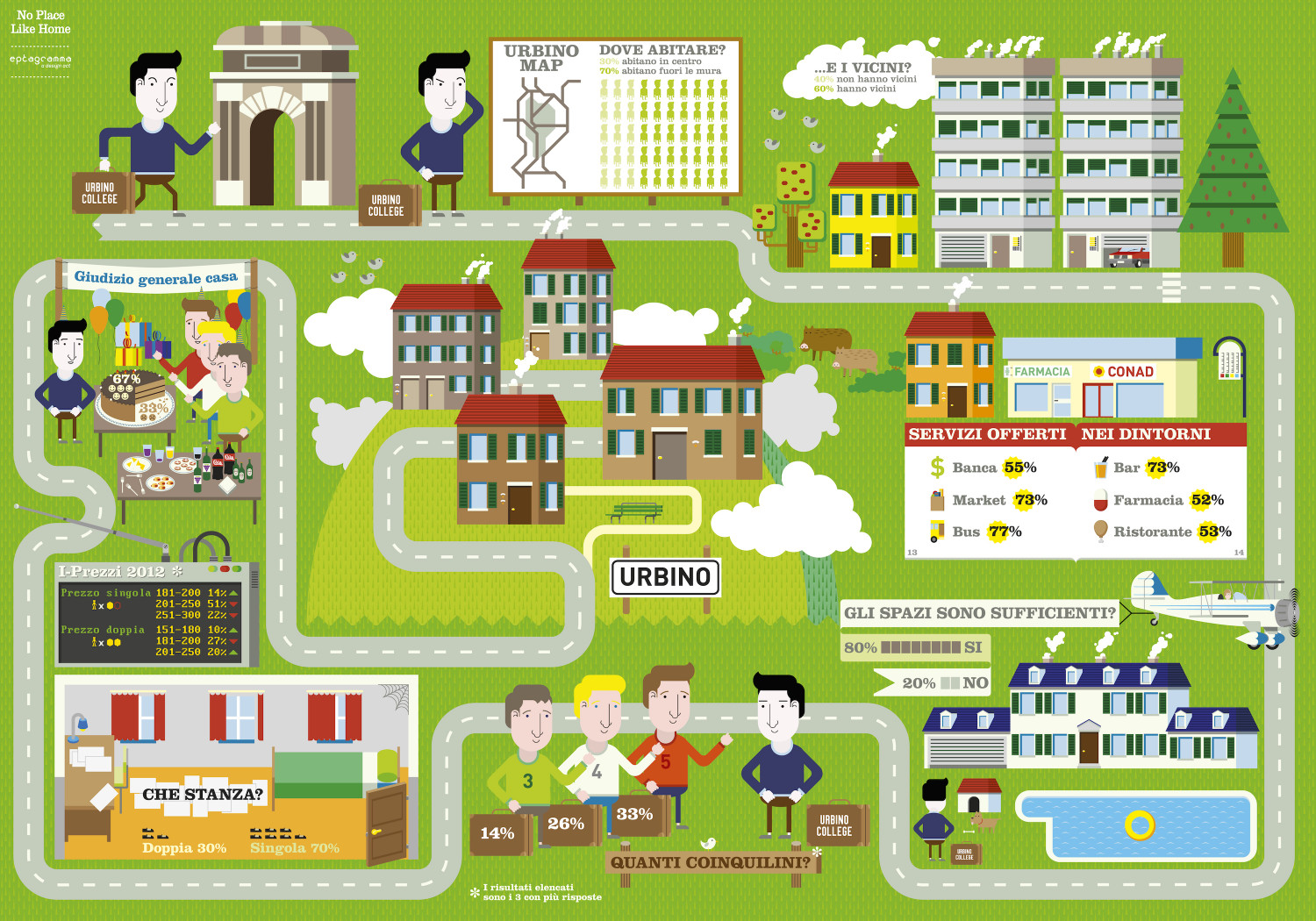 Student Housing in Urbino Infographic