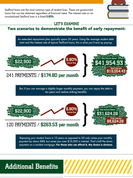Student Loan Debt Consolidation: By the Numbers Infographic