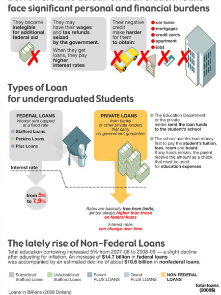 Student Loan Racket in the USA Infographic