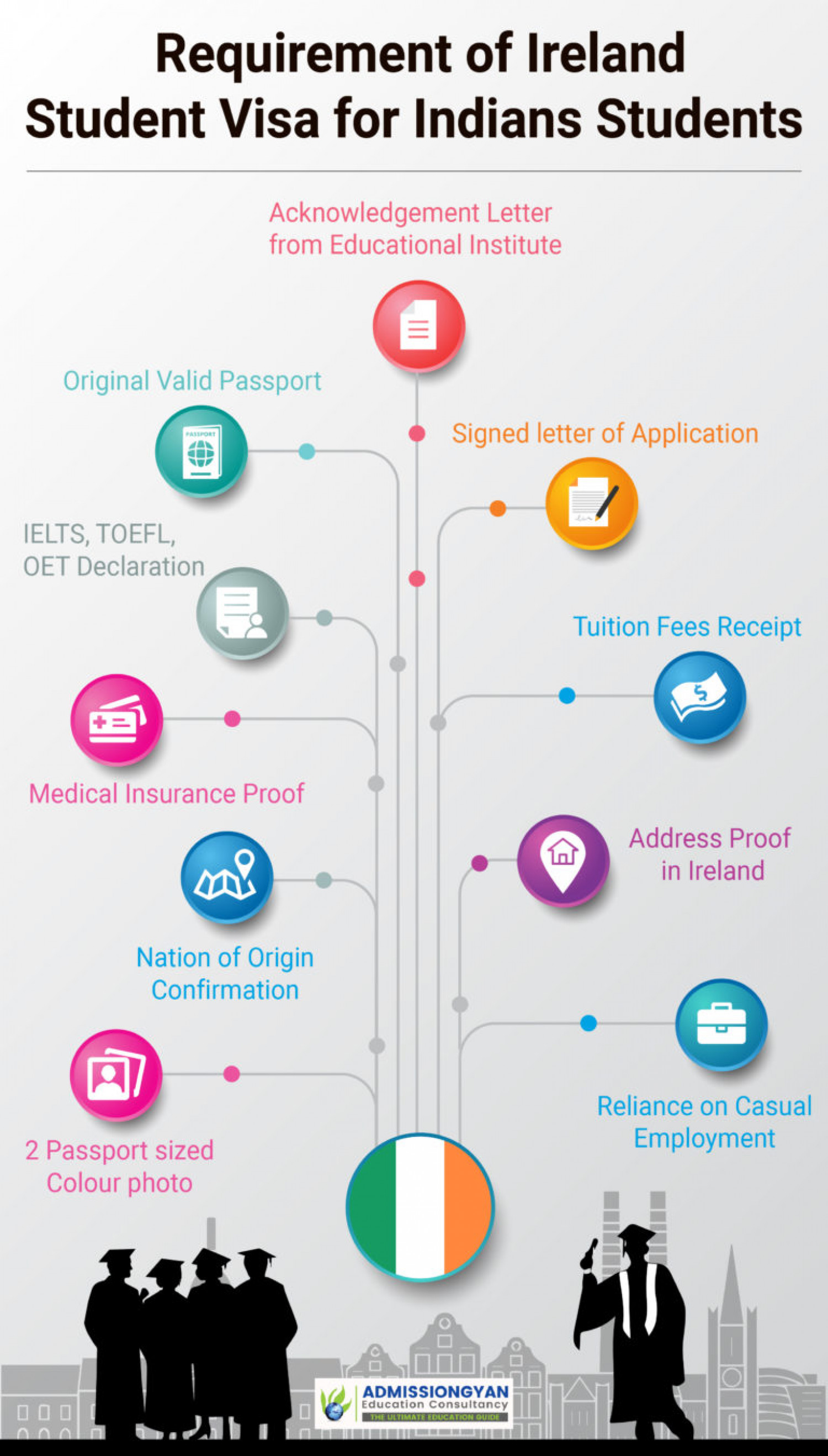 STUDENT VISA REQUIREMENTS IN IRELAND FOR INDIAN STUDENTS Infographic