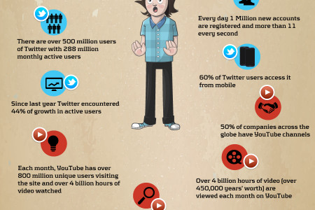 Studies Show More and More Companies Using Social Media Infographic