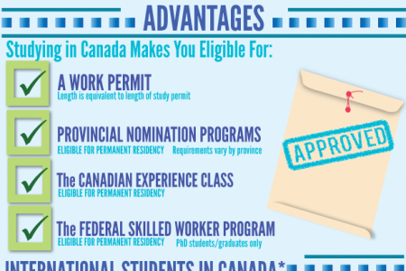 Study In Canada Infographic