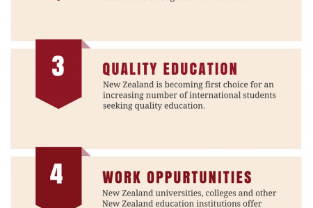 Study in New Zealand from Nepal Infographic