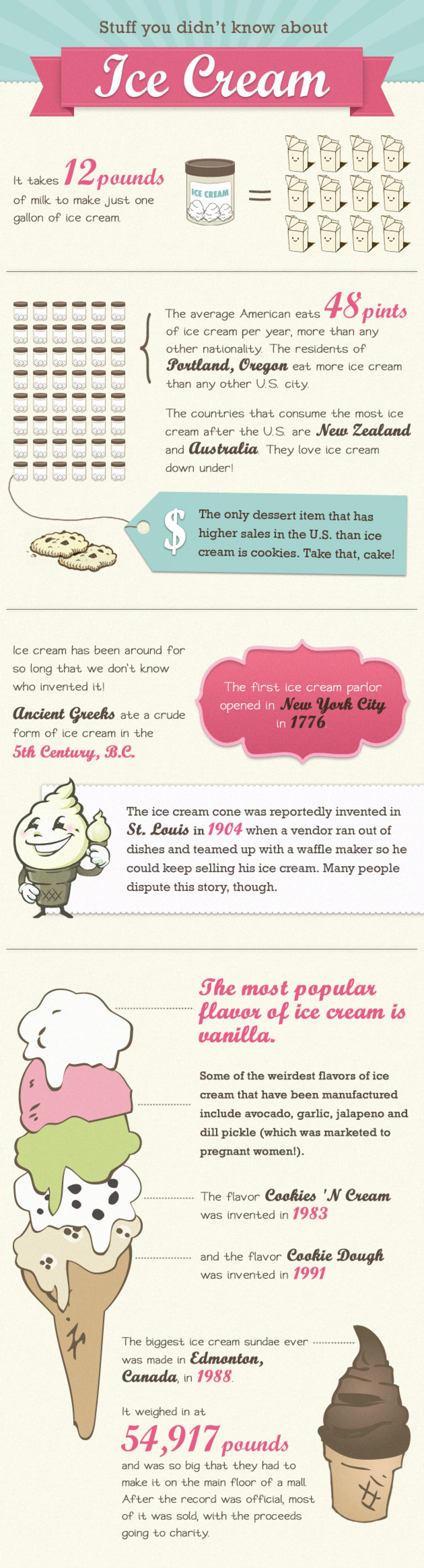 Stuff You Didn't Know About Ice Cream Infographic