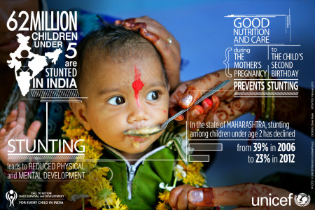 Stunting - Child Survival & Development for every child in India Infographic