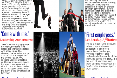 styles of leadership : Trends combine to be a good leader Infographic