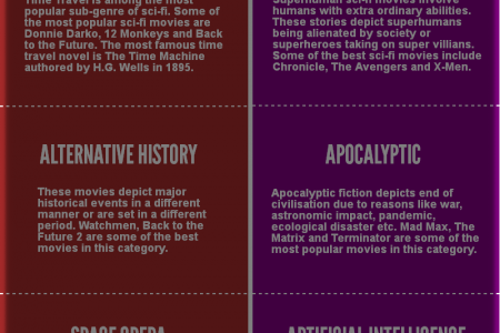 Sub Genres of Sci-Fi Movies Infographic