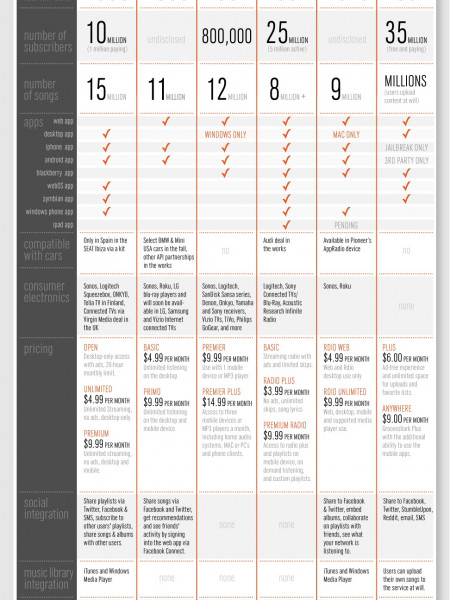 Subscription Music Services  Infographic