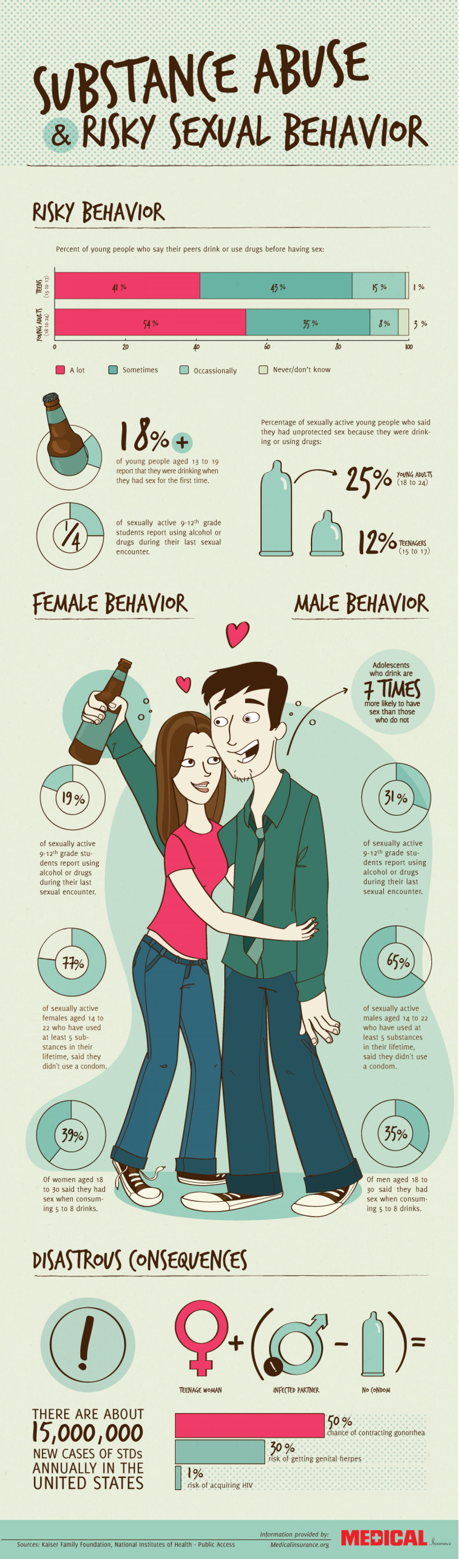Substance Abuse and Risky Sexual Behavior Infographic