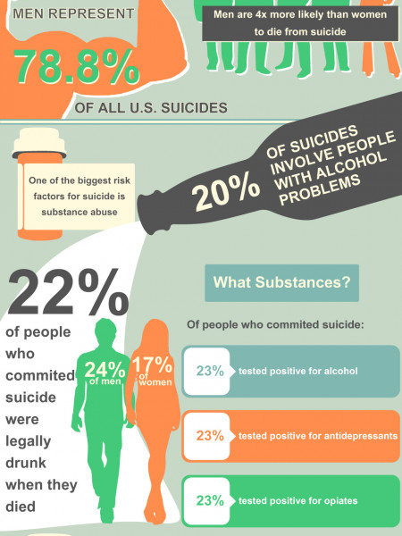 Substance Abuse and Suicide Risks | Today Alcohol Rehabilitation Center	 Infographic