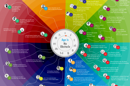 Success has No Age Limit Infographic