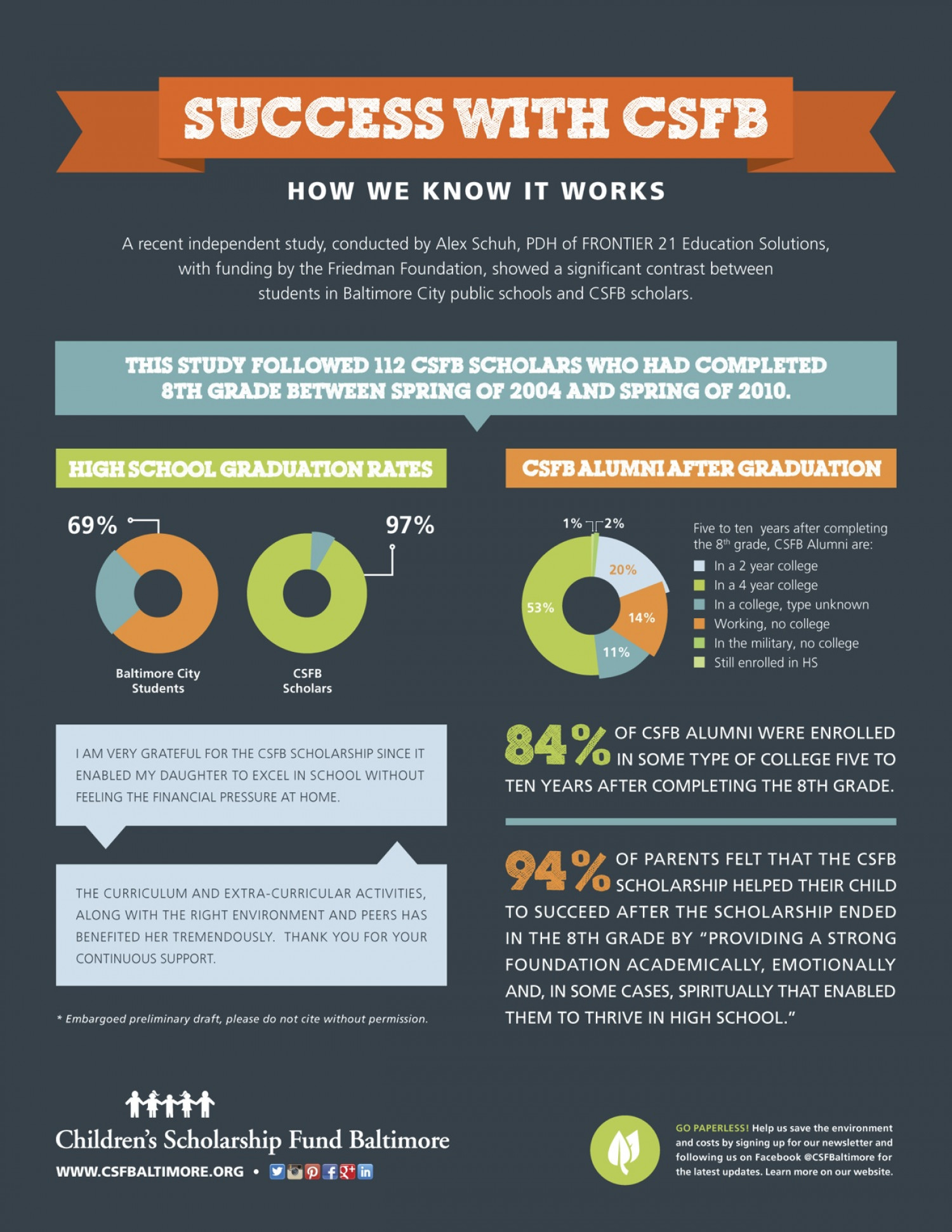 Success With CSFB: How We Know It Works Infographic