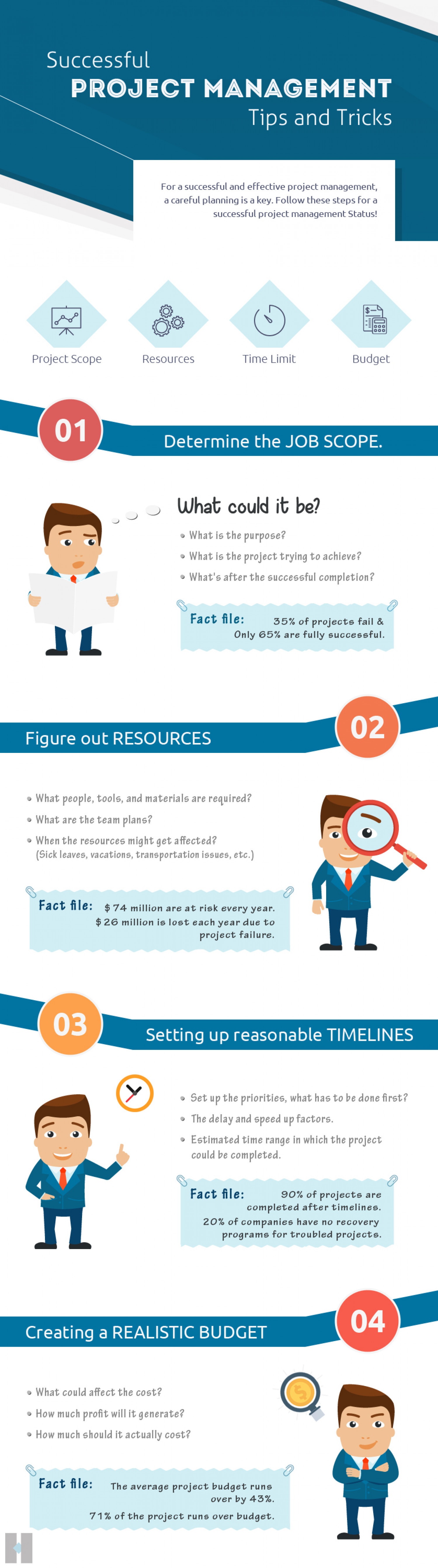 Successful Project Management Tips and Tricks - tecHindustan Infographic
