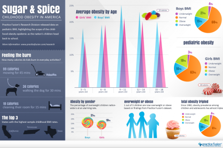 Sugar & Spice: Childhood Obesity in America Infographic