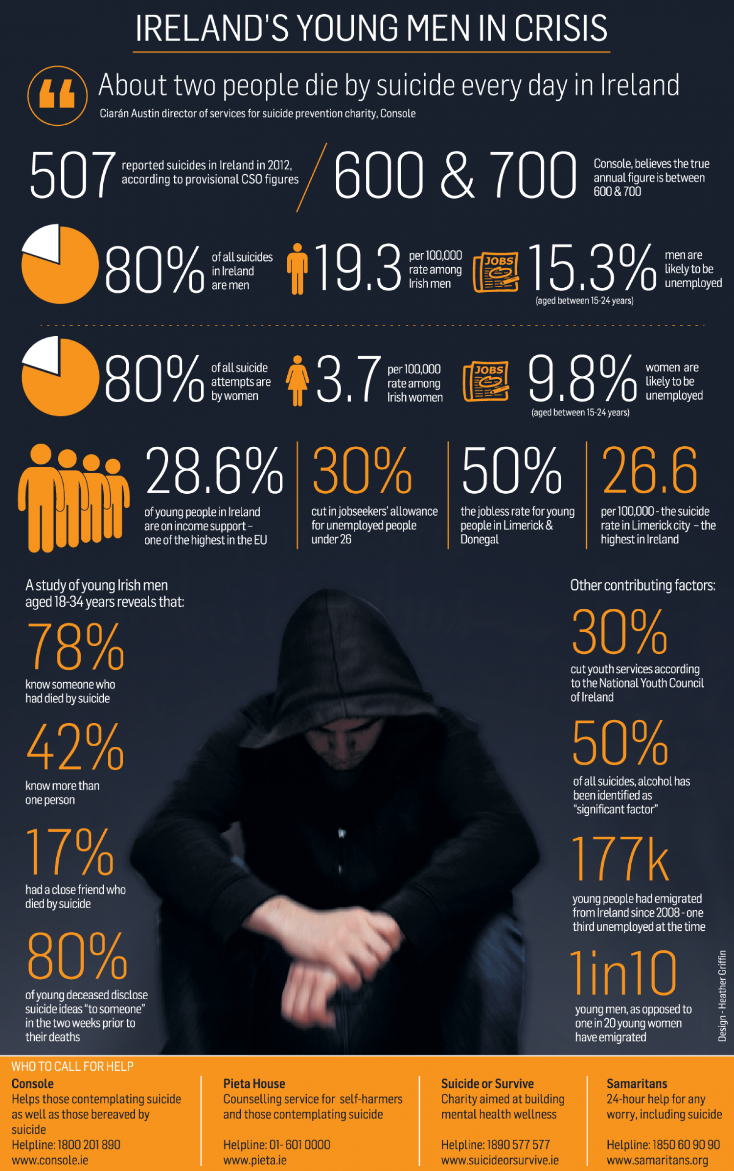Suicide in Ireland Infographic