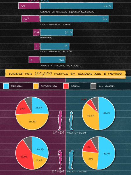 Suicide Notes: Current Rates and Suicide Through the Ages Infographic