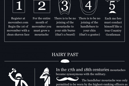 Suiting Up For Movember Infographic