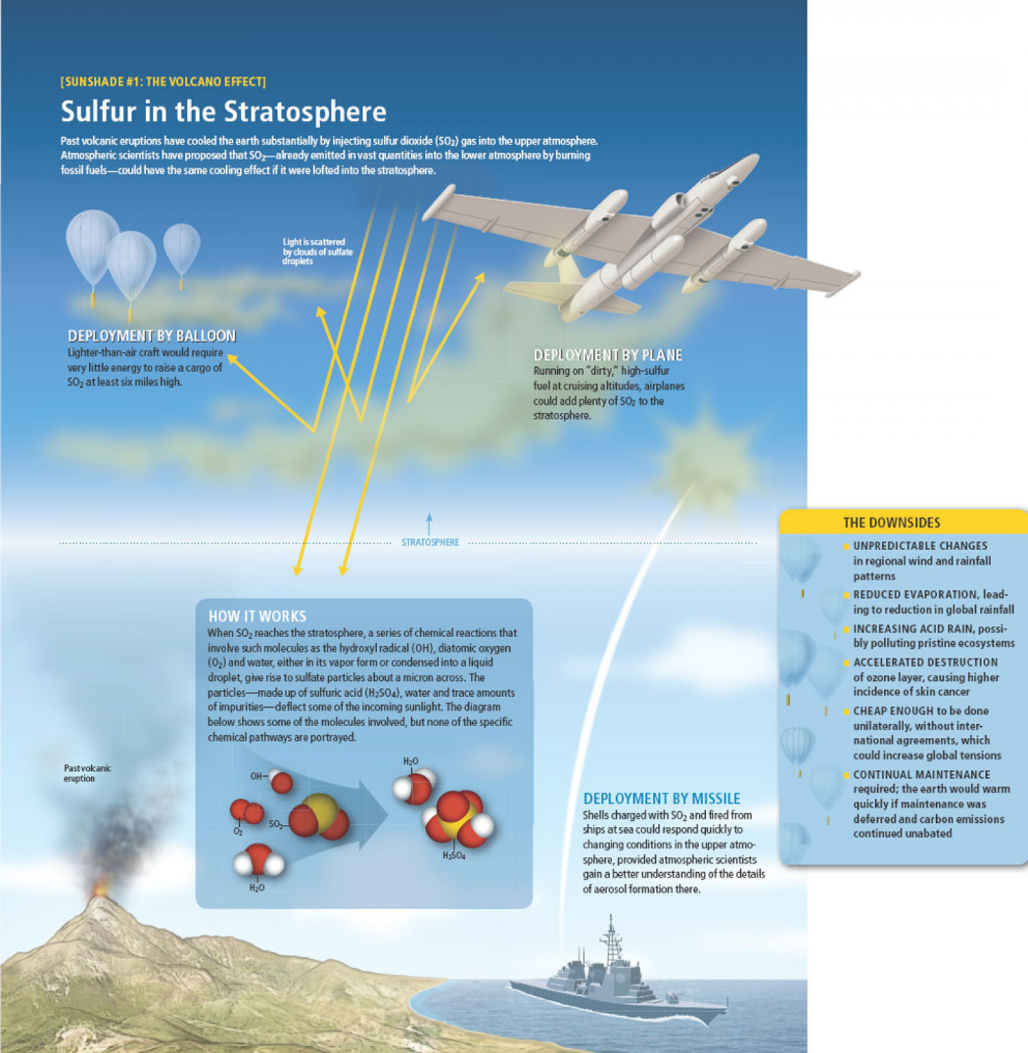Sulfur in the Stratosphere Infographic