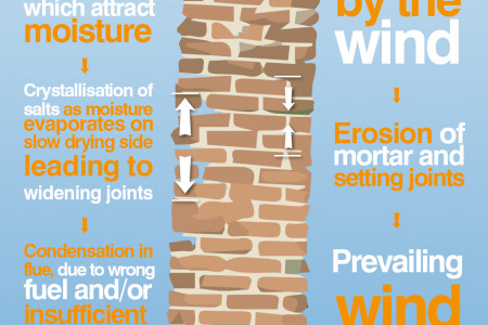 Sulphate Attack in Chimneys Infographic