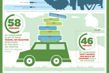 Summer 2012 Savings Infographic