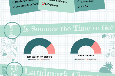 Summer Activities in Paris: An Infographic Infographic