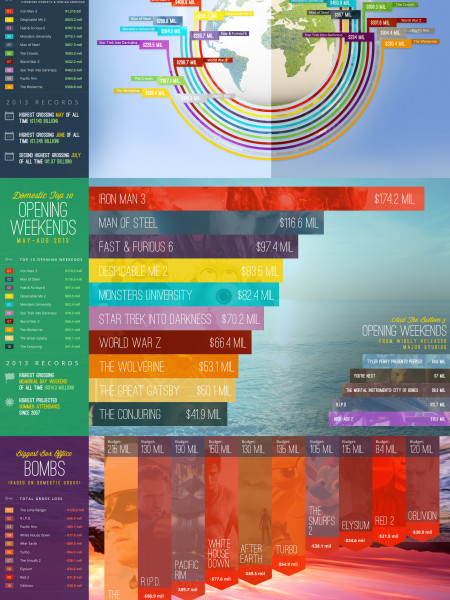 Summer Movies Infographic