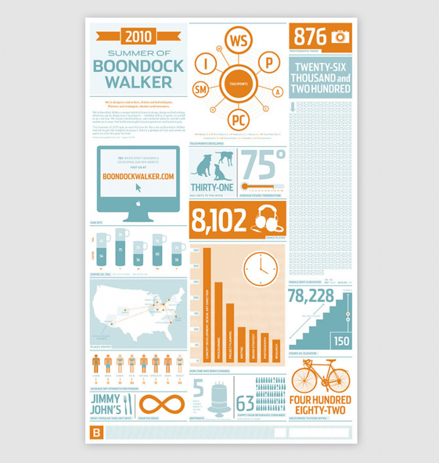 Summer of Boondock Walker Infographic