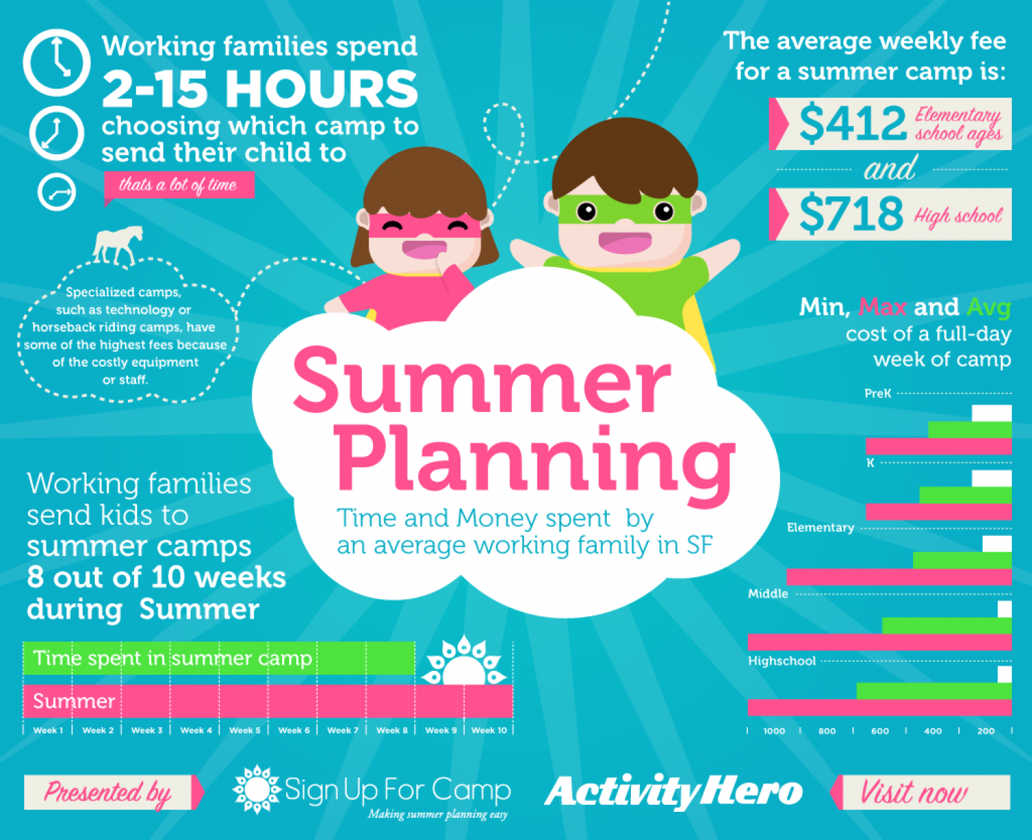 Summer Planning in the Bay area Infographic