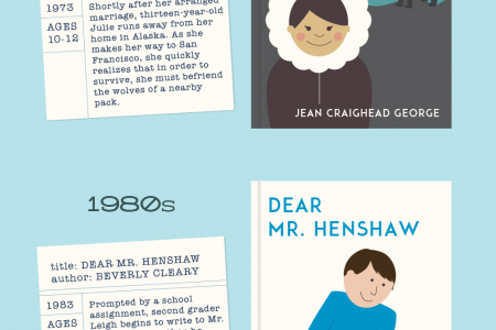 Summer Reading through the Decades Infographic