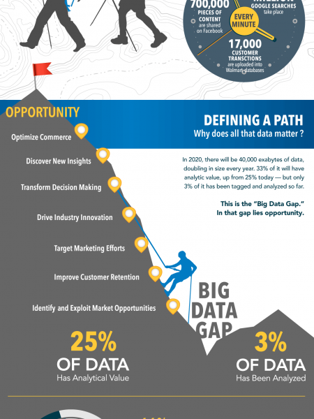Summiting the Mountain of Big Data Infographic
