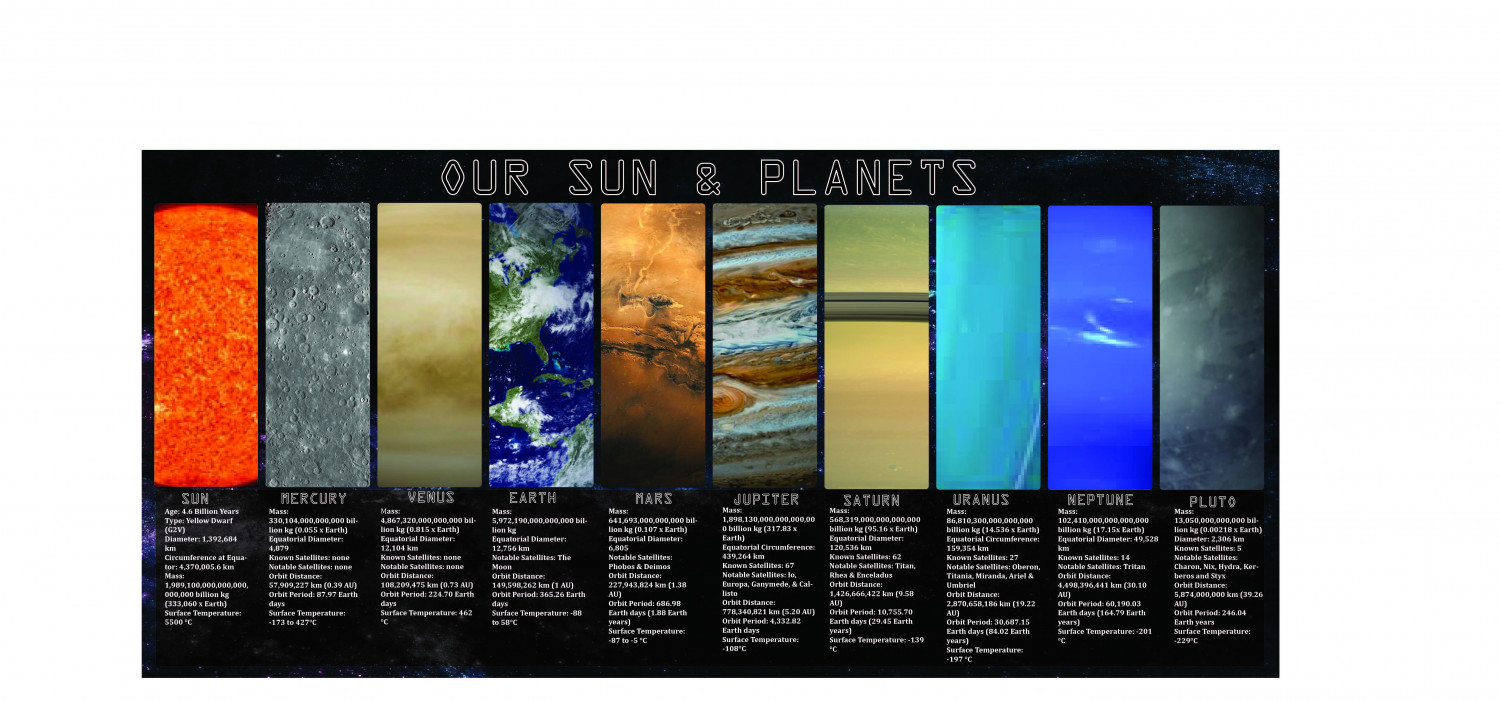 Sun and Planets Infographic